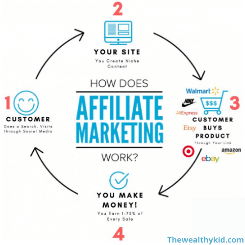 this image shows how affiliate marketing works in four steps such are customer, your site, customers buys products, and you make money