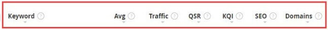this image shows all the metrics of a search in jaaxy. Those metrics are Avg, Traffic, QSR, KQI, SEO