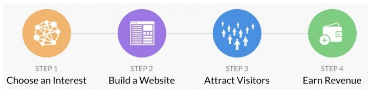 This image are the four steps of affiliate marketing such as choose an interest, build a website, attract visitors, and earn revenue
