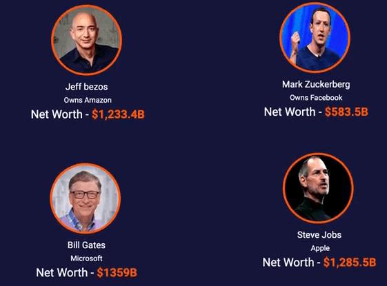 This image shows Jeff bezos, Mark Zuckerberg, Bill Gates, and Steve Jobs