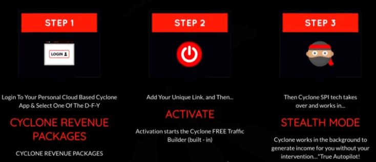 Screenshot showing the three steps on how cyclone software works based on their sales page